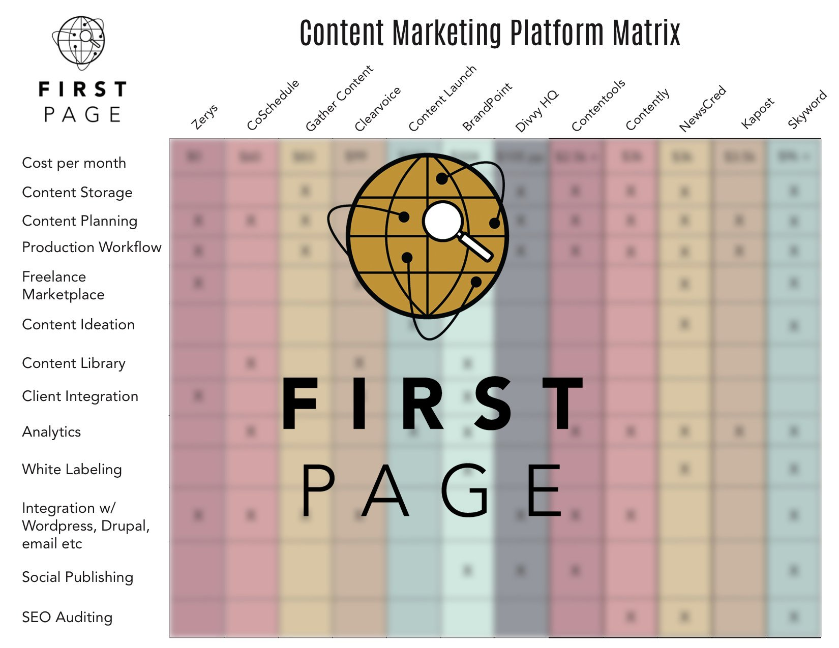 Content Marketing Platform Matrix Overlay-1