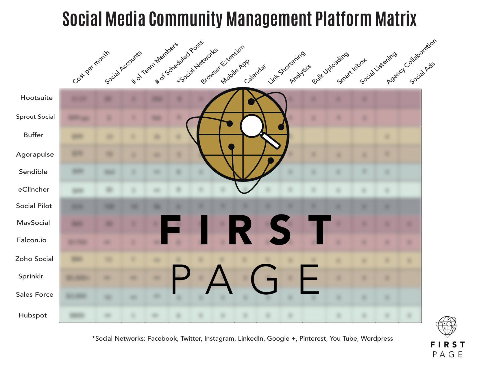 Social Media Managment Matrix Overlay